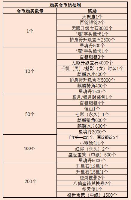 《征途私服》8月26日进行八项版本优化更新